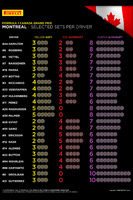 Formula 1 Photos - Pirelli tire choices per driver