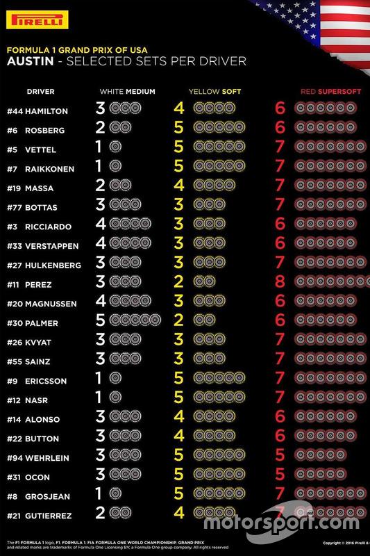 F1美国大奖赛各位车手轮胎选择