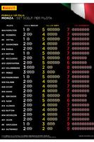 Formula 1 Foto - Pirelli: scelta gomme di piloti e team per Monza
