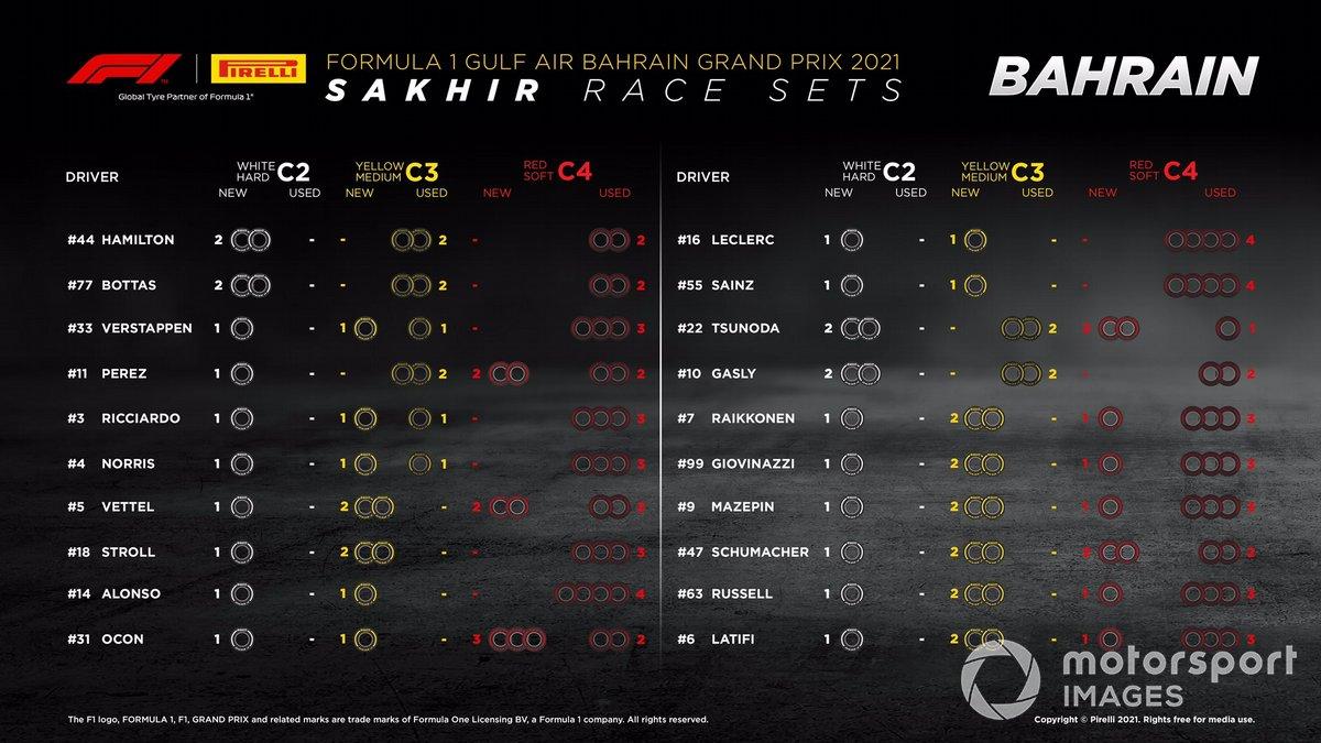 Los neumáticos que les queda a cada piloto para la carrera del GP de Bahrein