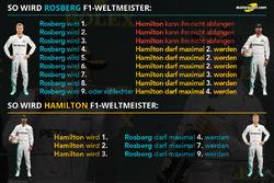 So wird Nico Rosberg, Mercedes AMG F1 gegen Lewis Hamilton, Mercedes AMG F1, Weltmeister