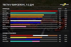 Статистика: кілометраж команд і двигунів за перші два дні тестів Ф1 у Барселоні