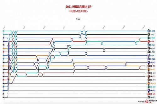 GP de Hungría F1: Timeline vuelta por vuelta