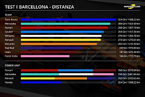 Formula 1 Analisi Analisi test Barcellona: Toro Rosso e motore Ferrari fanno più km!