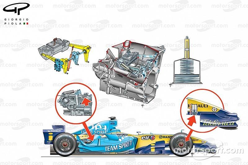 Retro F1 Teknik: Güvenliğe odaklanma