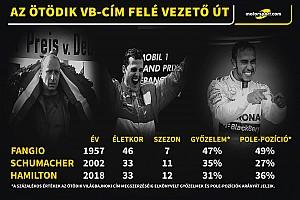 Verstappen nyerte a Mexikói Nagydíjat a Ferrarik előtt, Hamilton ötszörös F1-es világbajnok lett