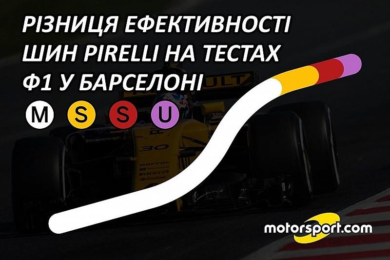 Різниця ефективності шин Pirelli для Ф1