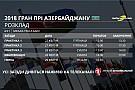 Формула 1 Гран Прі Азербайджану: розклад телевізійних трансляцій і статистика