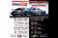 Motorsport Network unisce le forze con la Formula DRIFT come media partner