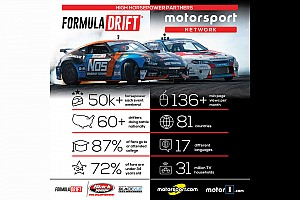 Motorsport Network unisce le forze con la Formula DRIFT come media partner