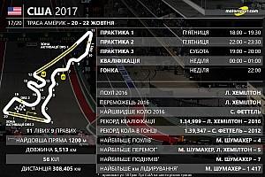Гран Прі США: цифри та факти 17-го етапу Ф1