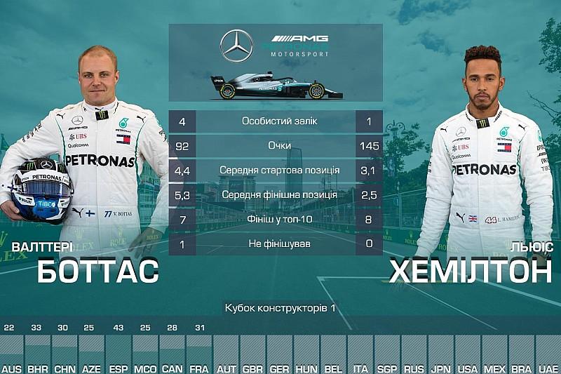 Дуелі напарників Ф1: хто найкращий після Гран Прі Франції?