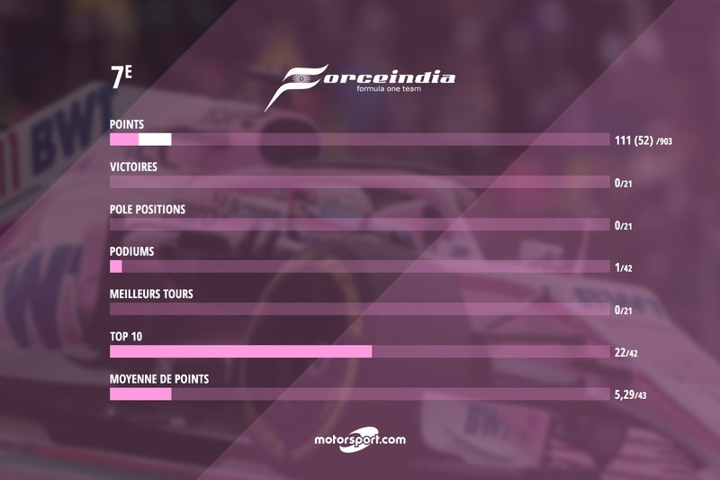 Le bilan de Force India