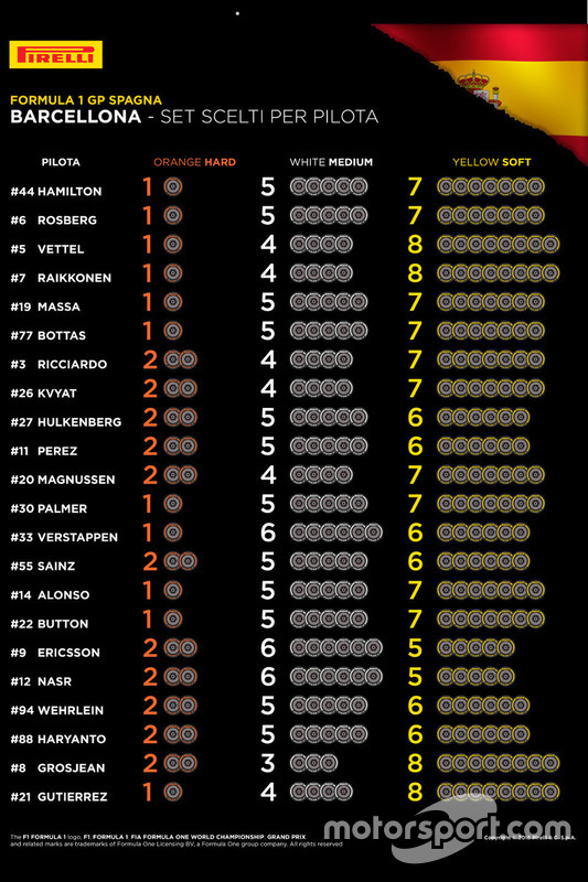Pneumatici Pirelli scelti per pilota