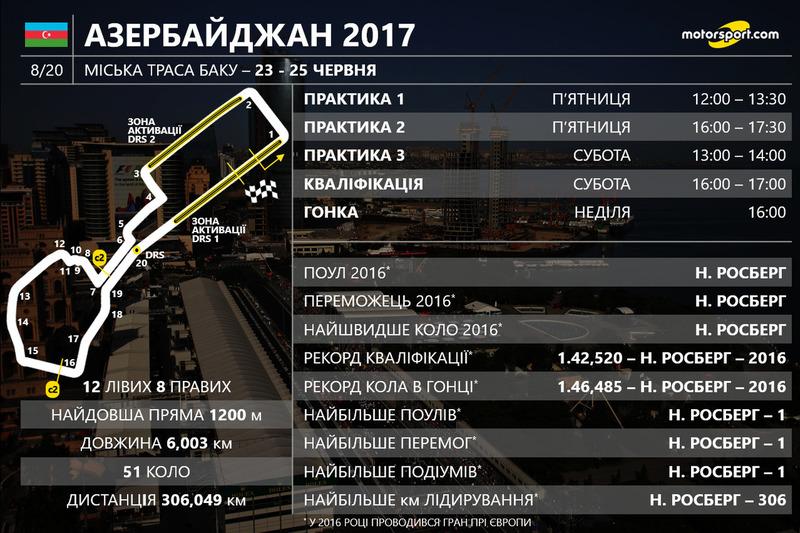 2017. Баку. Призерів Гран Прі Азербайджану дізнаємося вже 25 червня