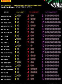 Trains de pneus Pirelli sélectionnés par pilote