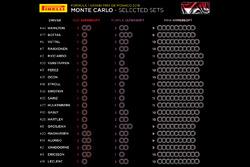 Set de neumáticos Pirelli  para el GP de Mónaco