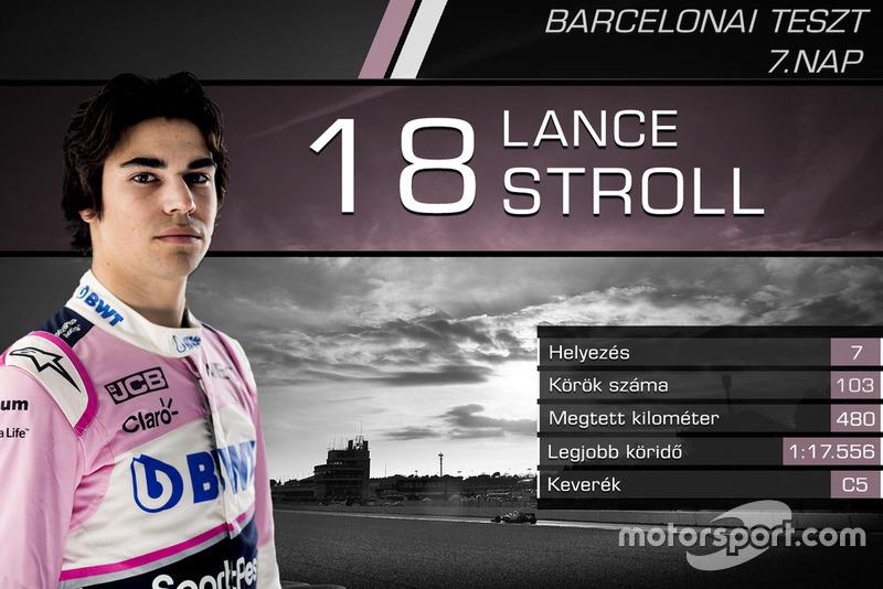Lance Stroll, Racing Point