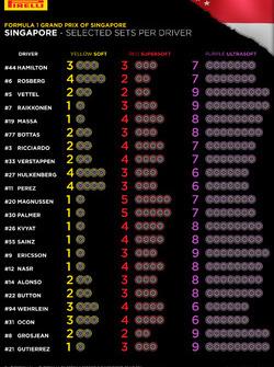 Pneus Pirelli sélectionnés par chaque pilote pour le Grand Prix de Singapour