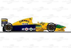 1991赛季:贝纳通B191(福特)