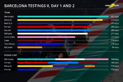 Barcelona test II, day two