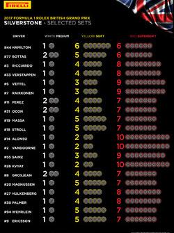 Pirelli lastik seçimleri