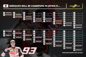 WM-Szenarien: So wird Marc Marquez in Motegi MotoGP-Weltmeister 2018