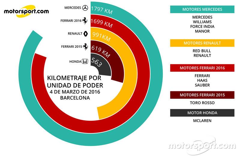 Infografía Kilometraje Unidades de Poder 4 marzo