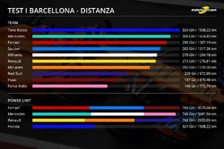 Test di Barcellona, distanze percorse