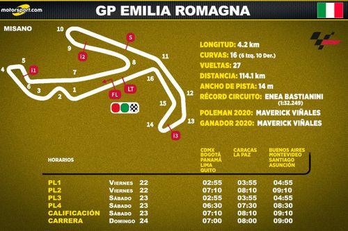GP de Emilia Romagna