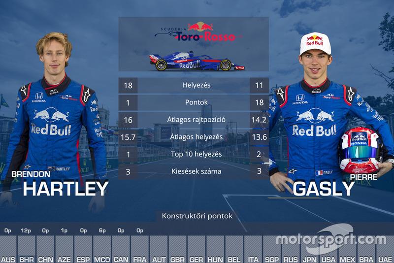 Csapattársak összehasonlítása - Toro Rosso