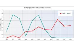 Tempo in qualifica: distacco fra Mercedes e Ferrari