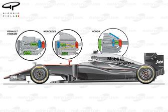 McLaren MP4-30 engine layout comparison