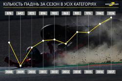 Кількість аварій у всіх класах MotoGP, 2008-2017