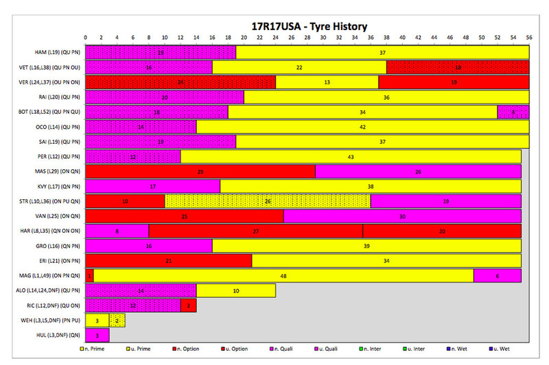 Tyre history