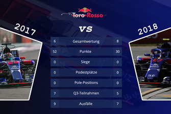 Teamvergleich 2017 vs. 2018: Toro Rosso