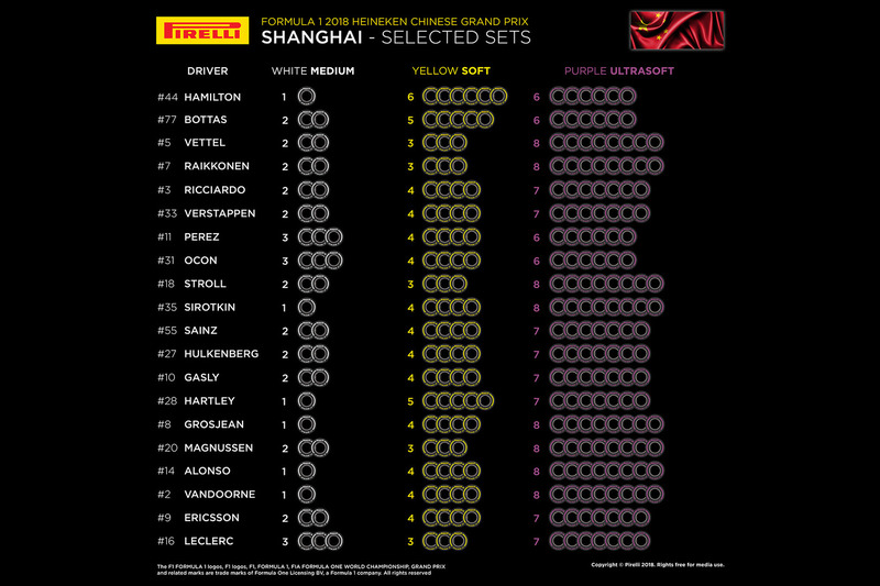 https://cdn-9.motorsport.com/images/mgl/2d5jZyLY/s8/f1-chinese-gp-2018-selected-sets-per-driver.jpg