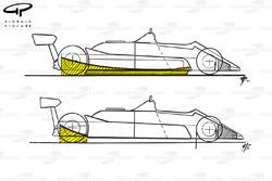 McLaren MP4B 1982 ground effect skirt comparison