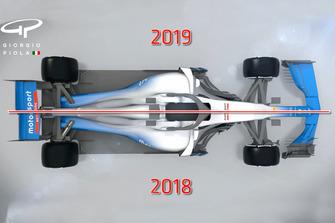 Comparazione regole F1 2018/2019