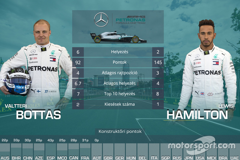 Csapattársak összehasonlítása - Mercedes