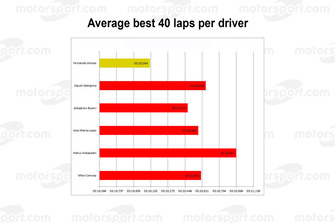 Le Mans 2018: Average best 40 laps per driver