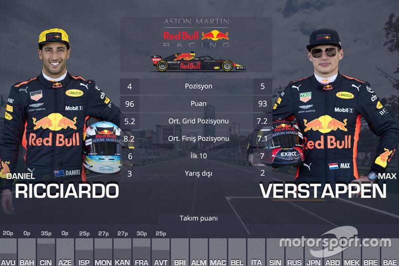 Takım arkadaşı Mücadeleleri - Red Bull