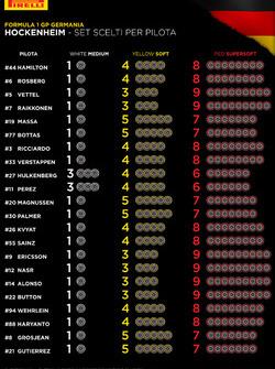 GP di Germania, set di gomme scelti per pilota