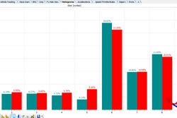 Gp del Giappone: l'uso in percentuale delle singole marce a Suzuka