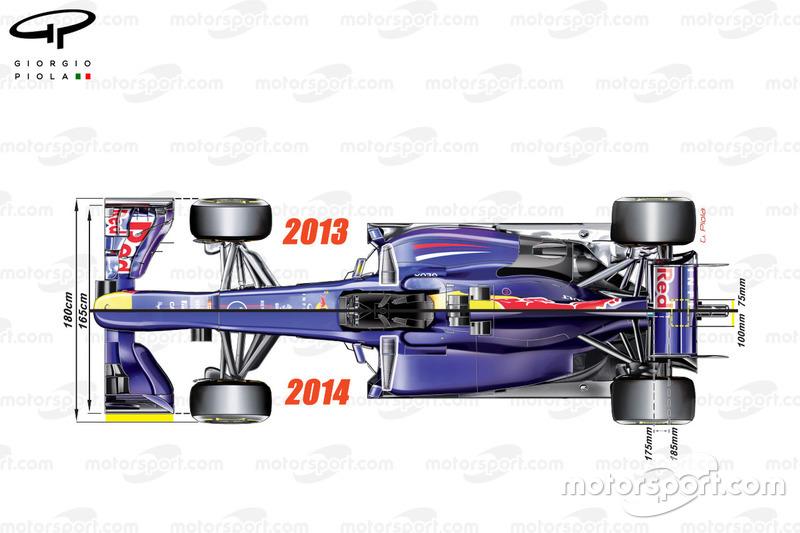 El cambio reglamentario de 2014, usando el Red Bull RB9 para comparar.
