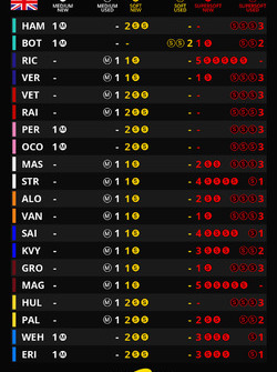 Tire sets for the race, British GP