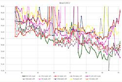 GP de Brasil - análisis de vuelta