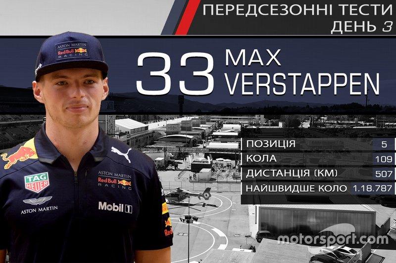 5. Макс Ферстаппен
