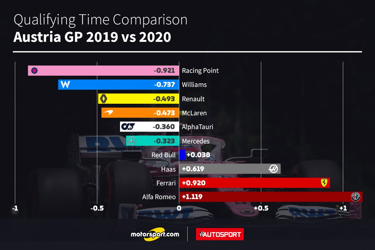 Comparison qualifying times 2019 vs 2020