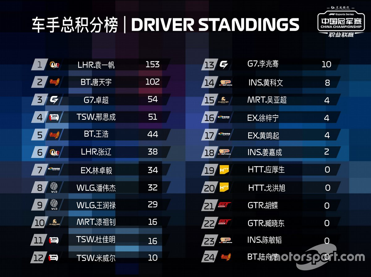 Drivers' Championship, 2020 F1 Esports China Championship Pro League